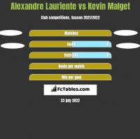 Alexandre Lauriente vs Kevin Malget h2h player stats