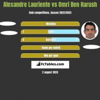 Alexandre Lauriente vs Omri Ben Harush h2h player stats