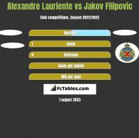 Alexandre Lauriente vs Jakov Filipovic h2h player stats