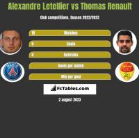 Alexandre Letellier vs Thomas Renault h2h player stats