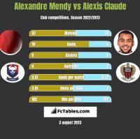 Alexandre Mendy vs Alexis Claude h2h player stats