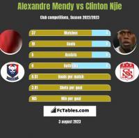 Alexandre Mendy vs Clinton Njie h2h player stats