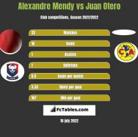 Alexandre Mendy vs Juan Otero h2h player stats