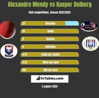 Alexandre Mendy vs Kasper Dolberg h2h player stats