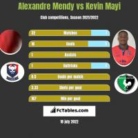 Alexandre Mendy vs Kevin Mayi h2h player stats
