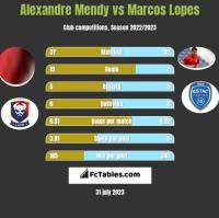 Alexandre Mendy vs Marcos Lopes h2h player stats