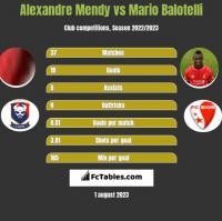 Alexandre Mendy vs Mario Balotelli h2h player stats