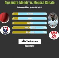 Alexandre Mendy vs Moussa Konate h2h player stats