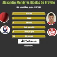 Alexandre Mendy vs Nicolas De Preville h2h player stats