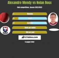 Alexandre Mendy vs Nolan Roux h2h player stats