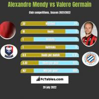 Alexandre Mendy vs Valere Germain h2h player stats