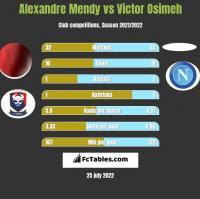 Alexandre Mendy vs Victor Osimeh h2h player stats