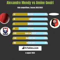 Alexandre Mendy vs Amine Gouiri h2h player stats