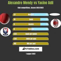 Alexandre Mendy vs Yacine Adli h2h player stats