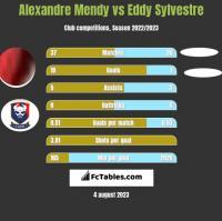Alexandre Mendy vs Eddy Sylvestre h2h player stats
