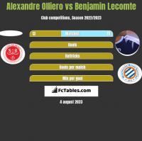Alexandre Olliero vs Benjamin Lecomte h2h player stats