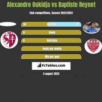 Alexandre Oukidja vs Baptiste Reynet h2h player stats