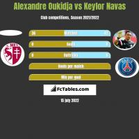 Alexandre Oukidja vs Keylor Navas h2h player stats