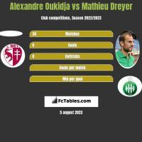 Alexandre Oukidja vs Mathieu Dreyer h2h player stats