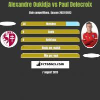 Alexandre Oukidja vs Paul Delecroix h2h player stats