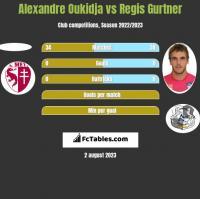 Alexandre Oukidja vs Regis Gurtner h2h player stats
