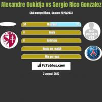 Alexandre Oukidja vs Sergio Rico Gonzalez h2h player stats