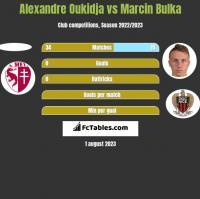 Alexandre Oukidja vs Marcin Bulka h2h player stats