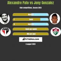Alexandre Pato vs Jony Gonzalez h2h player stats