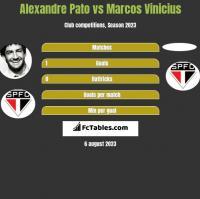 Alexandre Pato vs Marcos Vinicius h2h player stats