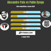 Alexandre Pato vs Pablo Dyego h2h player stats