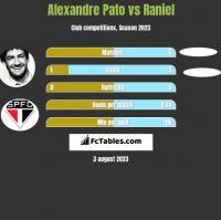 Alexandre Pato vs Raniel h2h player stats