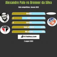 Alexandre Pato vs Brenner da Silva h2h player stats