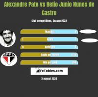 Alexandre Pato vs Helio Junio Nunes de Castro h2h player stats
