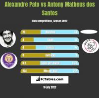 Alexandre Pato vs Antony Matheus dos Santos h2h player stats