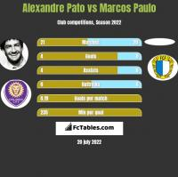 Alexandre Pato vs Marcos Paulo h2h player stats