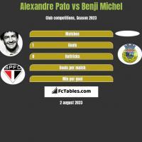 Alexandre Pato vs Benji Michel h2h player stats