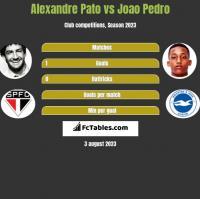 Alexandre Pato vs Joao Pedro h2h player stats