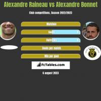 Alexandre Raineau vs Alexandre Bonnet h2h player stats