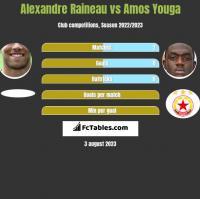 Alexandre Raineau vs Amos Youga h2h player stats