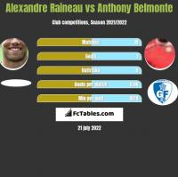 Alexandre Raineau vs Anthony Belmonte h2h player stats