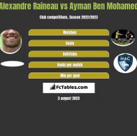 Alexandre Raineau vs Ayman Ben Mohamed h2h player stats