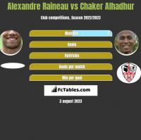 Alexandre Raineau vs Chaker Alhadhur h2h player stats