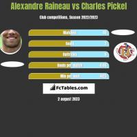 Alexandre Raineau vs Charles Pickel h2h player stats