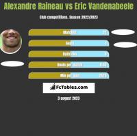 Alexandre Raineau vs Eric Vandenabeele h2h player stats