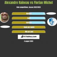 Alexandre Raineau vs Florian Michel h2h player stats