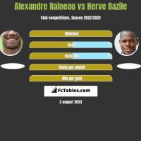 Alexandre Raineau vs Herve Bazile h2h player stats