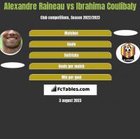 Alexandre Raineau vs Ibrahima Coulibaly h2h player stats