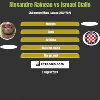 Alexandre Raineau vs Ismael Diallo h2h player stats