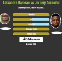 Alexandre Raineau vs Jeremy Cordoval h2h player stats