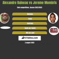 Alexandre Raineau vs Jerome Mombris h2h player stats